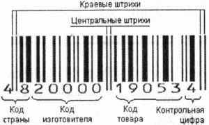 Кодирование товаров  - что это такое. Зачем оно нужно?