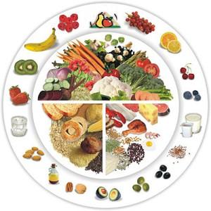 Понятия про жиры, белки и углеводы
